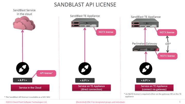 SandBlast API License - Check Point CheckMates