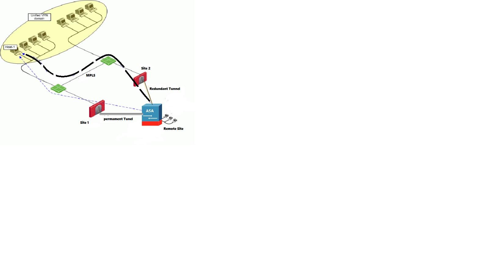 Madison : Redundant vpn tunnels cisco asa