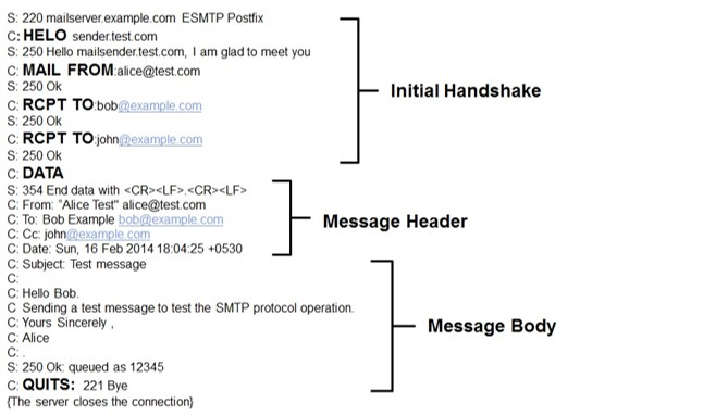 Example SMTP Session