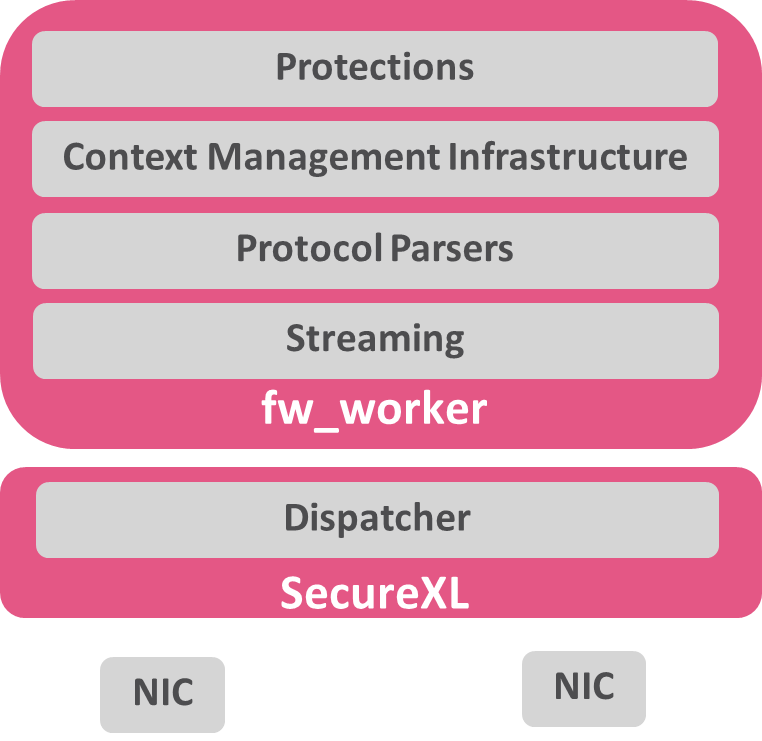 NGTP Architecture Components