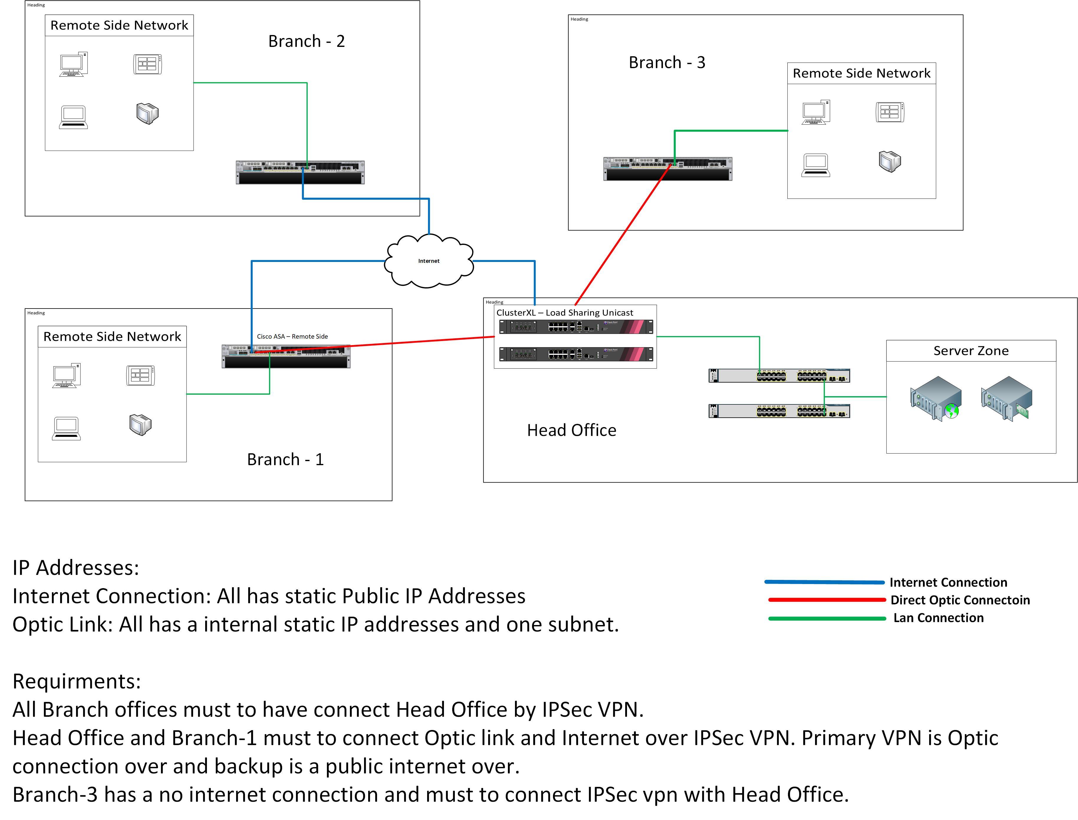 Multiple VPN - MEP - Check Point CheckMates