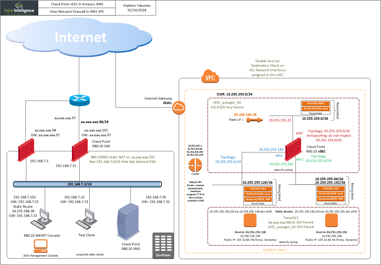 Inter-Network Firewall in AWS VPC