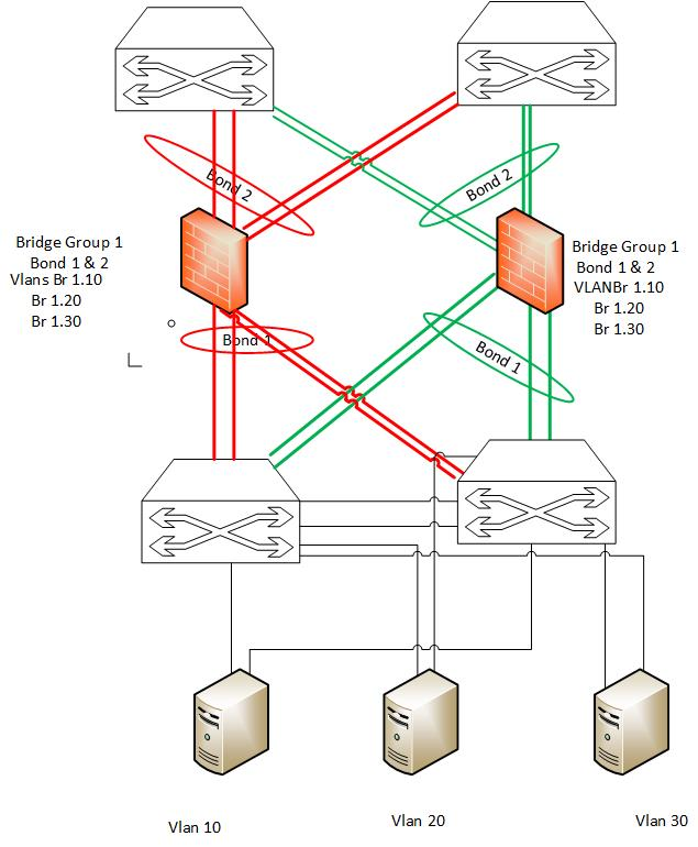 L2 Bridge mode with Link Aggregation - Check Point CheckMates