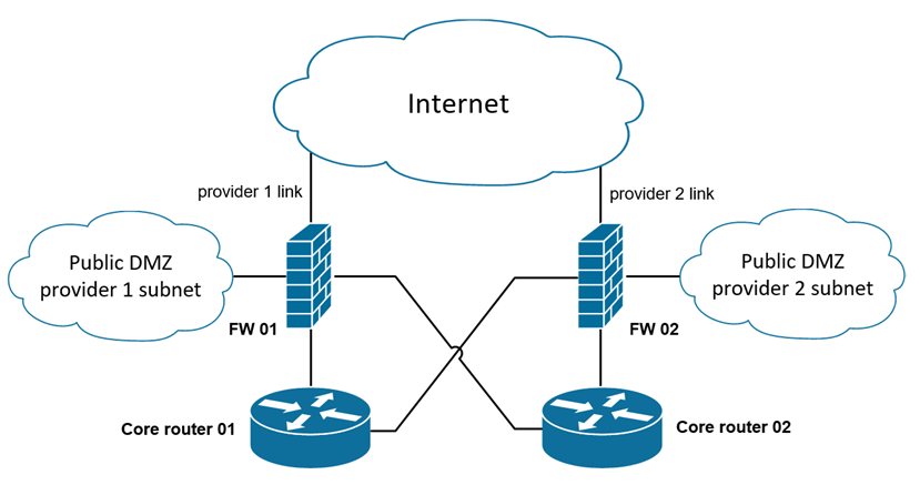 VSX cluster and two ISP providers - Check Point CheckMates