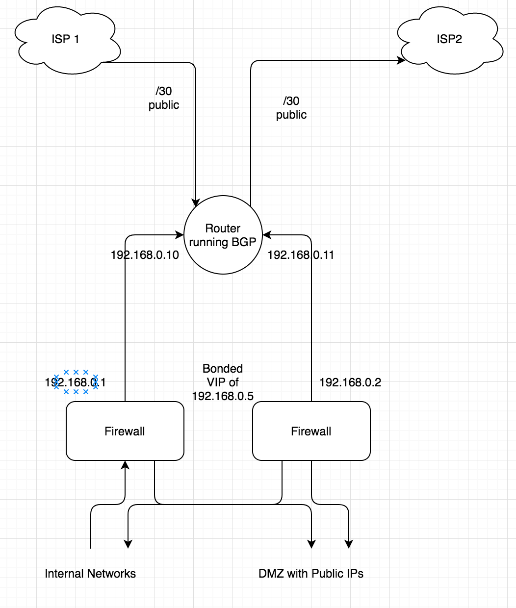 Solved: Enable SNX on Cluster - Check Point CheckMates