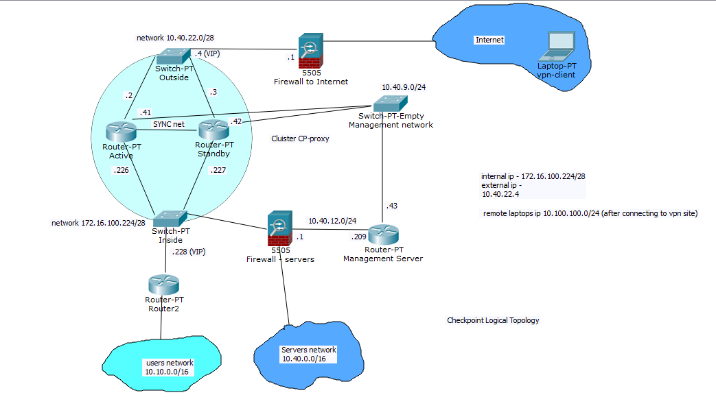 cluster as a vpn server and proxy server - Check Point