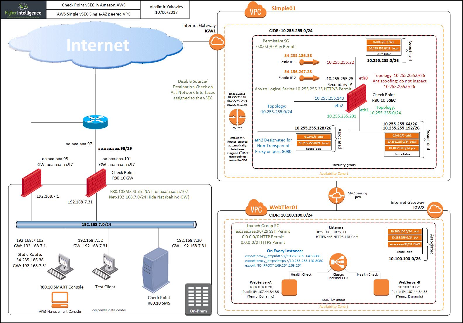 Re: Checkpoint AWS Egress connectivity - Check Point CheckMates