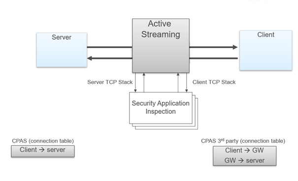 R80 x Security Gateway Architecture (Content Inspe