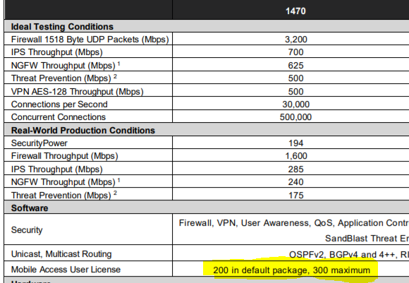 Remote VPN users capacity on Checkpoint 1470 - Check Point