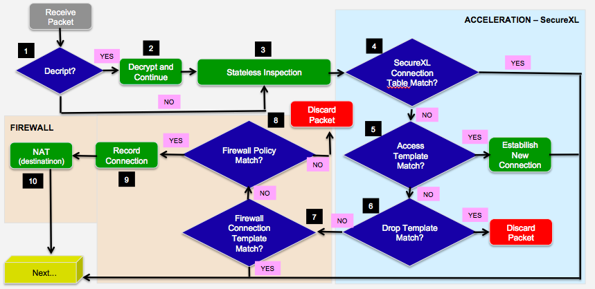 Package processing - Check Point CheckMates