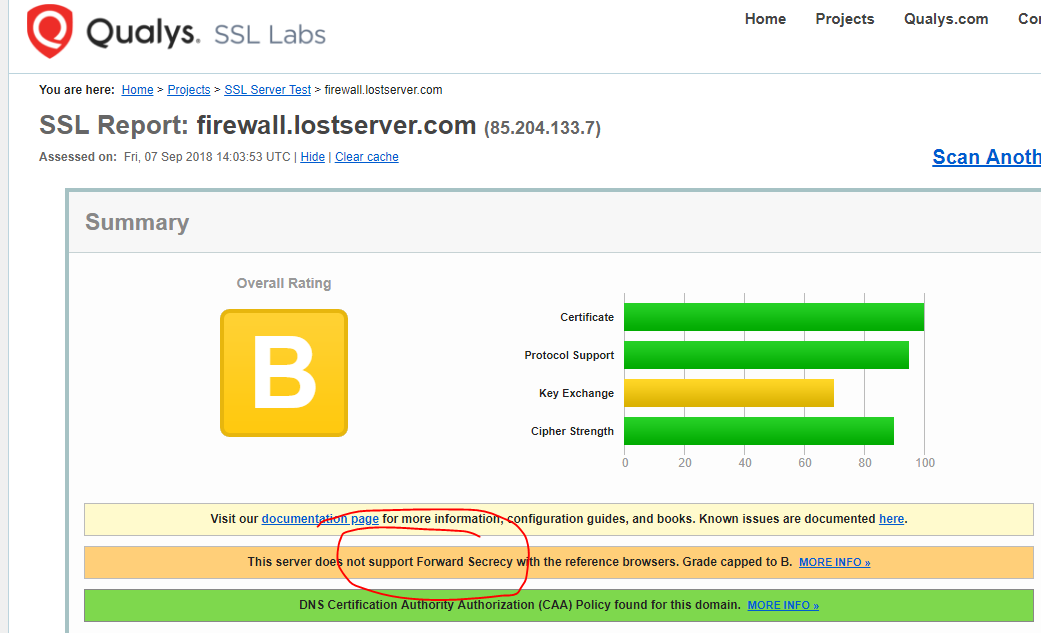Qualys SSL Scan