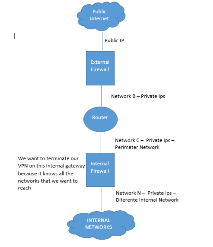 Remote Access VPN in a Load-sharing Cluster Enviro    - Check Point