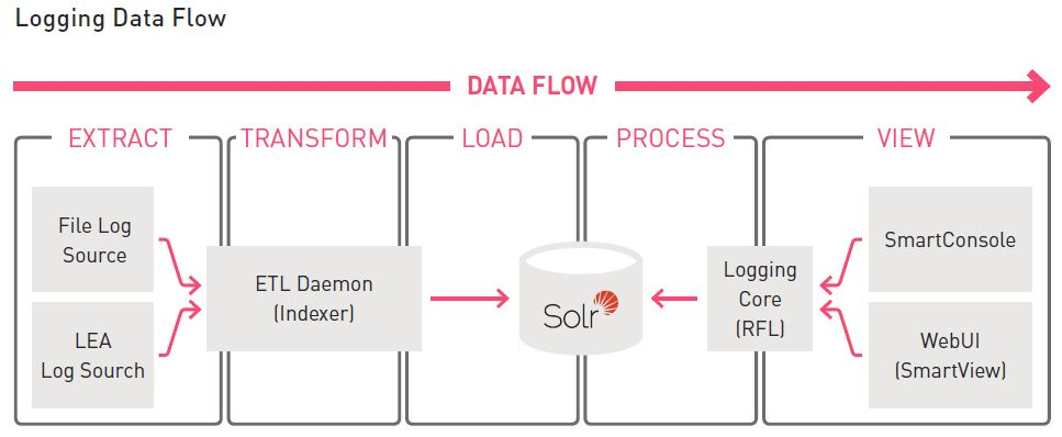 Can anybody explain the logging flow (RFL , ETL Daemon) as shown in attached image ?