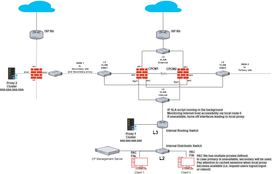 Cache Server For Isp