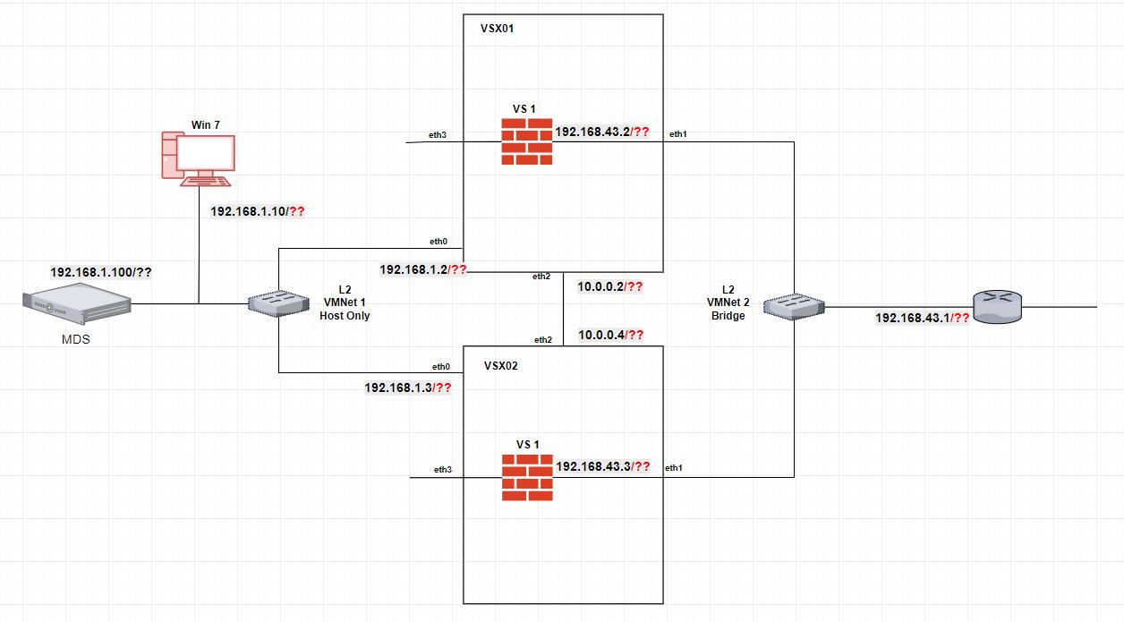 Error: VSX default gateway is different on GW1() a