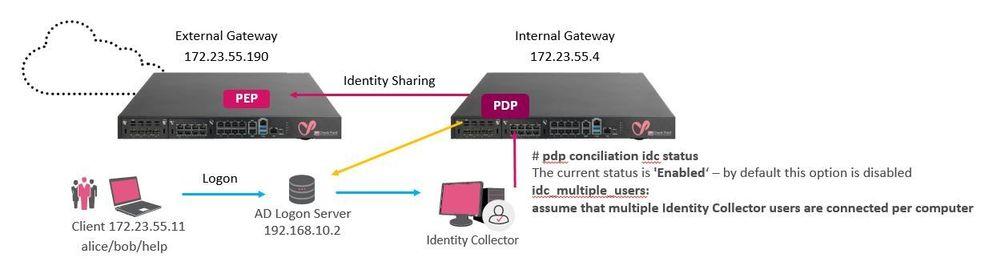 MultipleUsersOneMachine_diagram.JPG