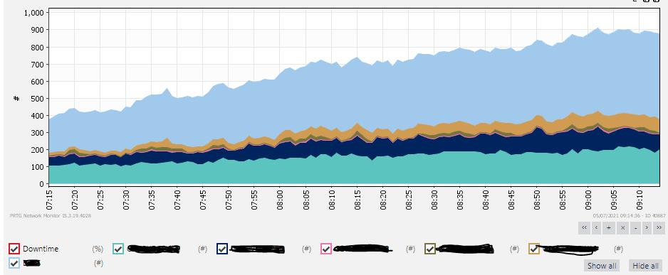 CPU utilisation for VSs