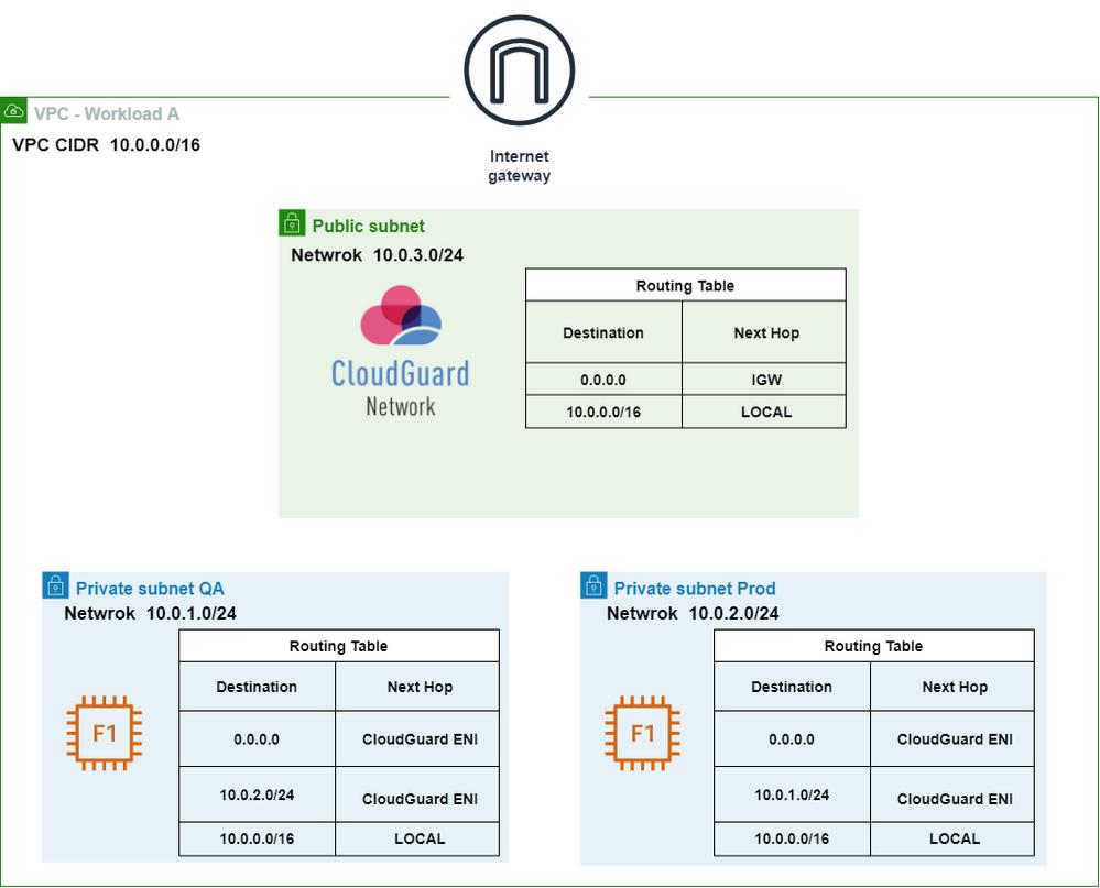 AWS Diagram-Copy of AWS DeepDive.drawio.png
