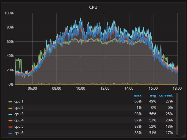 Peak CPU.PNG