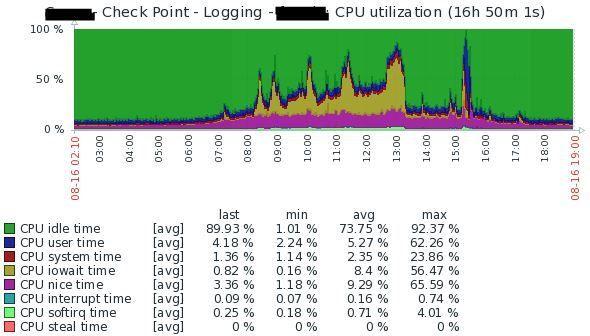CPU utilisation - Multi Domain Log Server.jpg