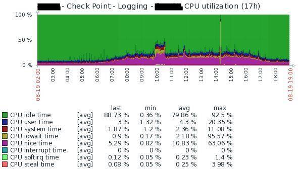 R80.30 - CPU utilisation - Multi Domain Log Server.jpg