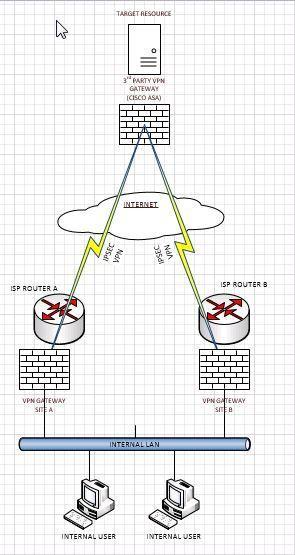 VPN topology