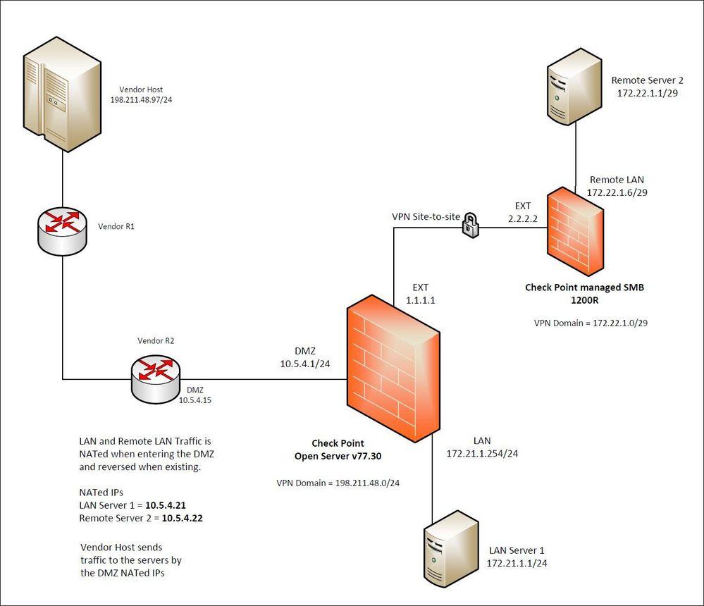 CheckPoint_NAT&VPN_Site-to-site_v1.jpg