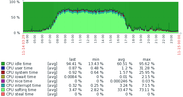 fwcp1.gvsc.co.za_resource_cpu_utilisation.png