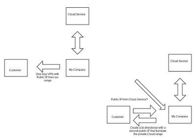 VPN-Traffic-Public.jpg
