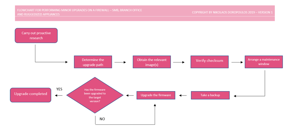 Flowchart for performing minor upgrades - SMB.PNG