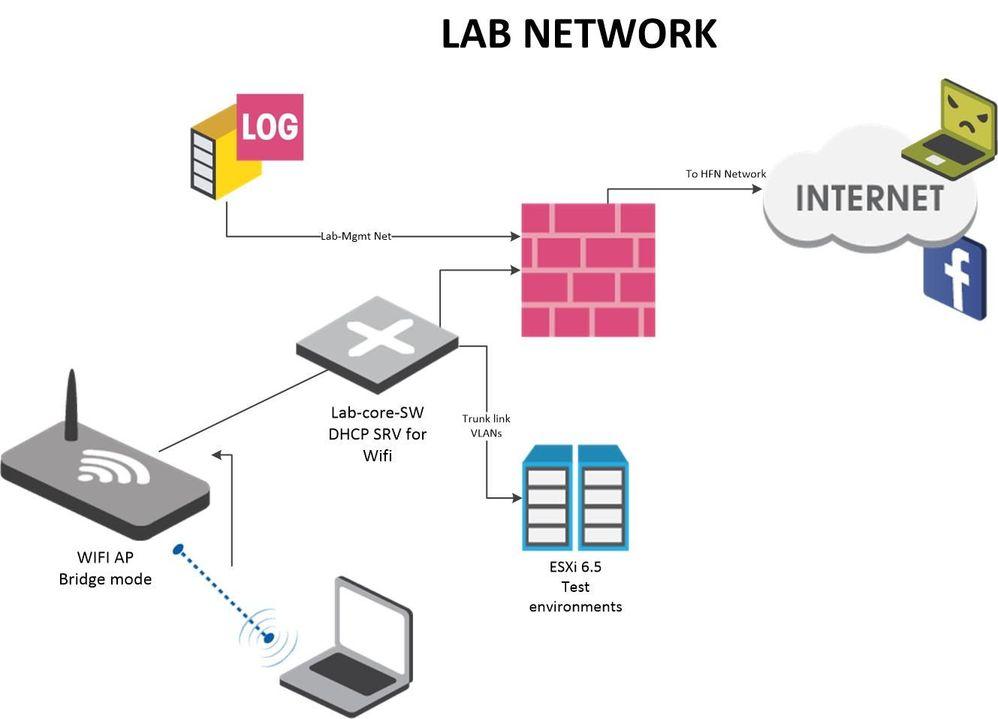 Lab-network_no_ips.jpg