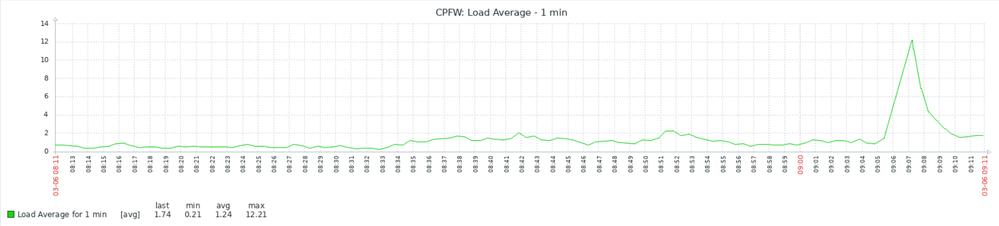 cpfw-crazy-load.png