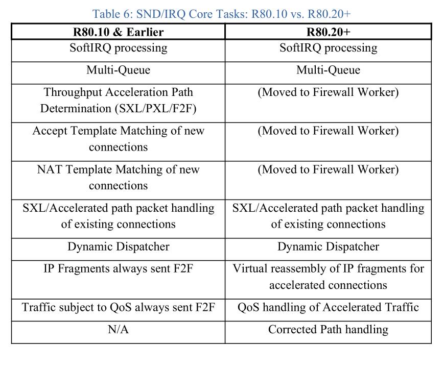 SND/IRQ Core Tasks: R80.10 vs. R80.20+