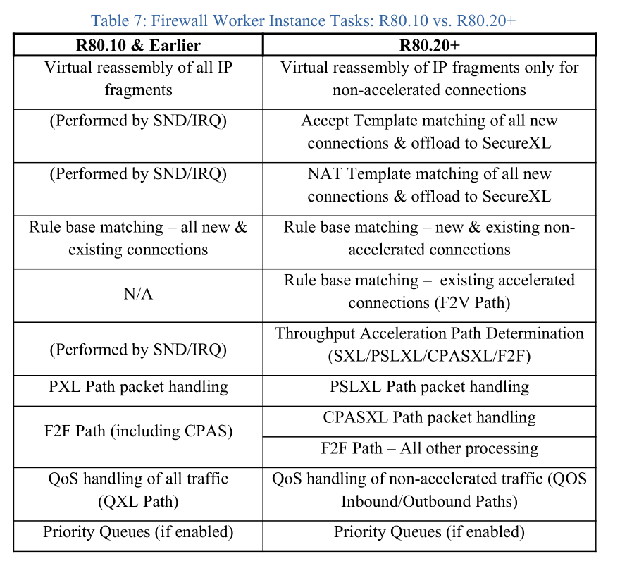 Firewall Worker Instance Tasks: R80.10 vs. R80.20+