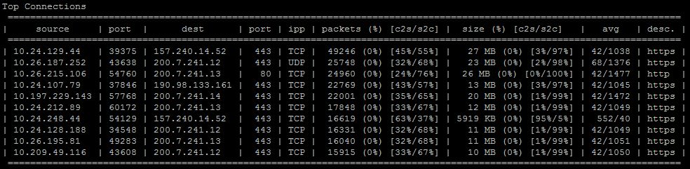 CPMonitor Top Connections