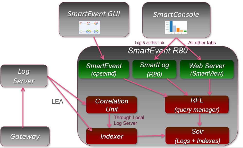 R80SmartEventArchitecture.png