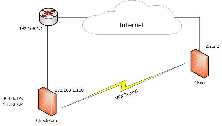 VPN adresse privee.png