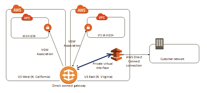 Direct Connect gateways - AWS Direct Connect.png