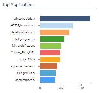top_apps.JPG