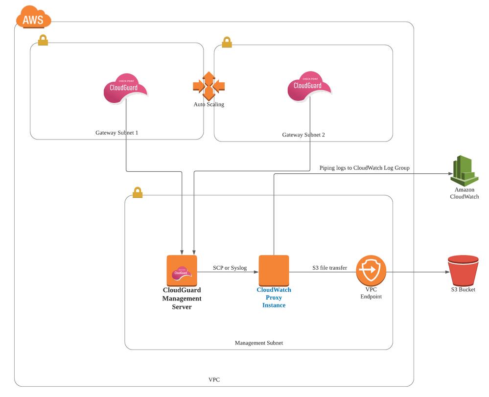 Forwarding logs to AWS via a cloudwatch proxy instance