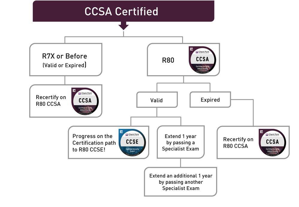 Certifications_Diagrams-CCSA.jpg