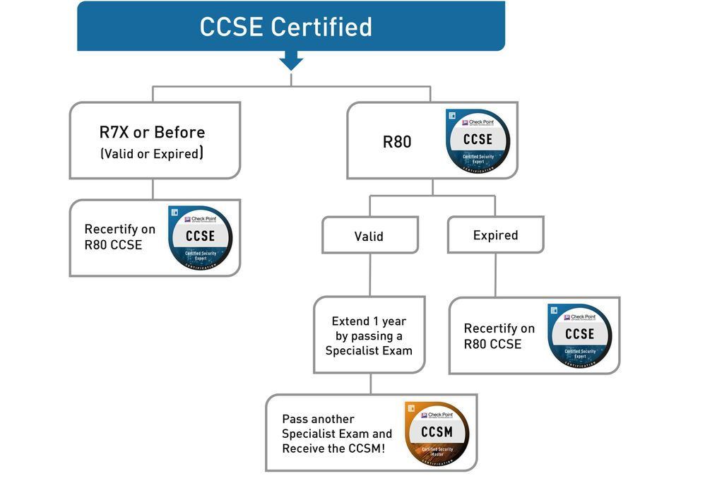 Certifications_Diagrams-CCSE.jpg