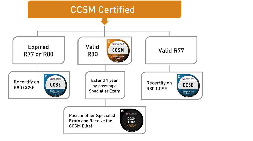 Certifications_Diagrams-CCSM.jpg